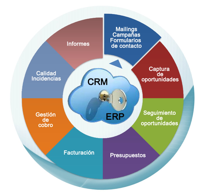 Software CRM-ERP online para Empresas
